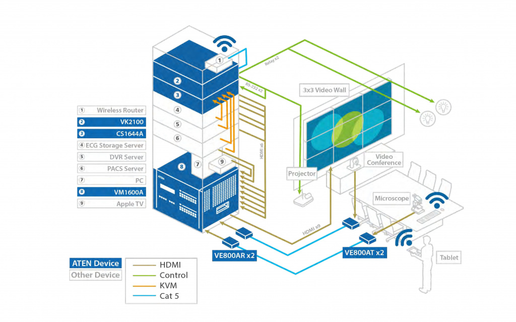 Диаграмма Решения от ATEN для Телемедицины