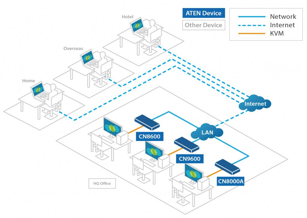 Диаграмма решения ATEN - Diagram_CN9600_CN8000A_CN8600